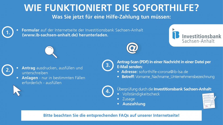 Schematische Darstellung der Corona Soforthilfe in Sachsen-Anhalt.